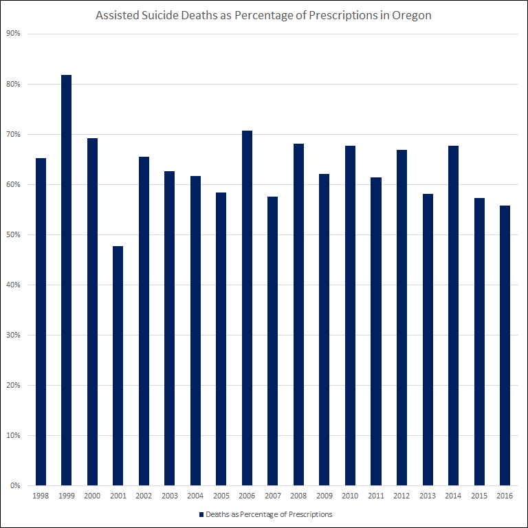Assisted suicide deaths as percentage of prescriptions