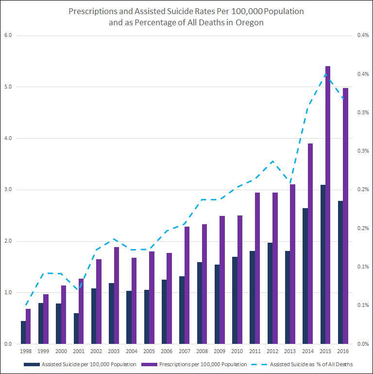 Assisted suicide and prescriptions per 100,000 population