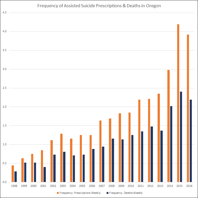 Weekly assisted suicide prescriptions and deaths